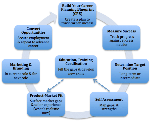 job-search-funnel