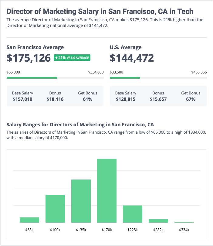 salary websites - Selo.l-ink.co
